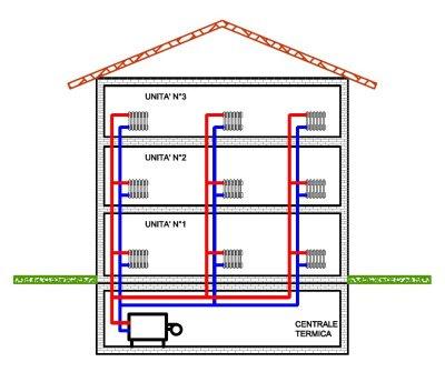 Impresa zambelli verona sicurezza e sostenibilit for Tipi di riscaldamento